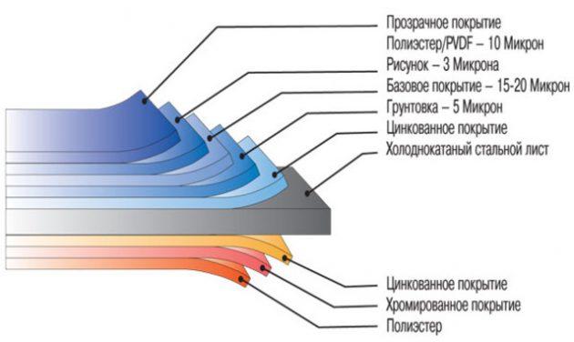 Металлосайдинг имеет различные виды покрытий