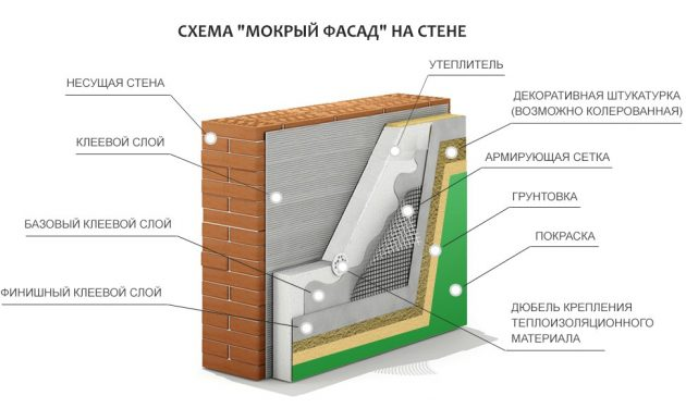 Технология установки мокрого фасада