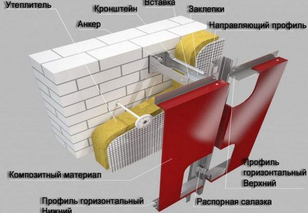 монтаж алюминиевых фасадных панелей