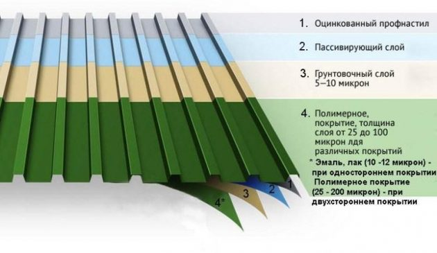 нанесения на профнастил полимерного покрытия