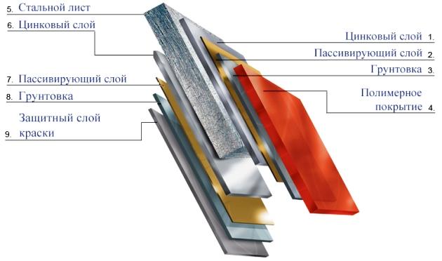 Полимеры для покрытия металлочерепицы